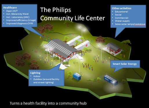 Philips community life center