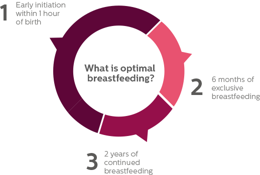 Infographic breastfeeding